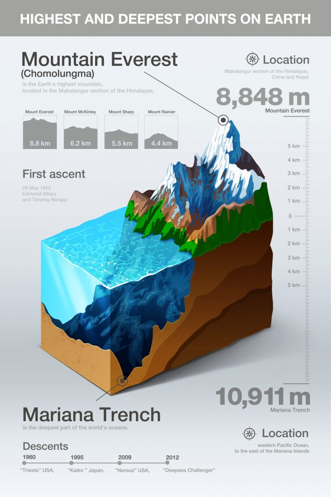 Highest and deepest points on earth infographics. Vector